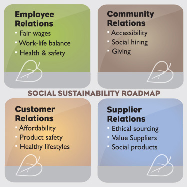 sustainability strategy and corporate performance Sources of sustainably effective corporate performance  the sustainability  strategies of their firms—and progress in this area is regularly reviewed in board.