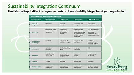 fi-sustainability-integration-continuum
