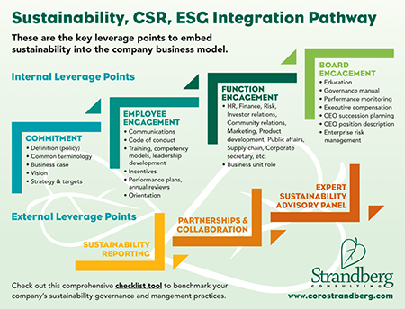 fi-sustainability-integration-pathway