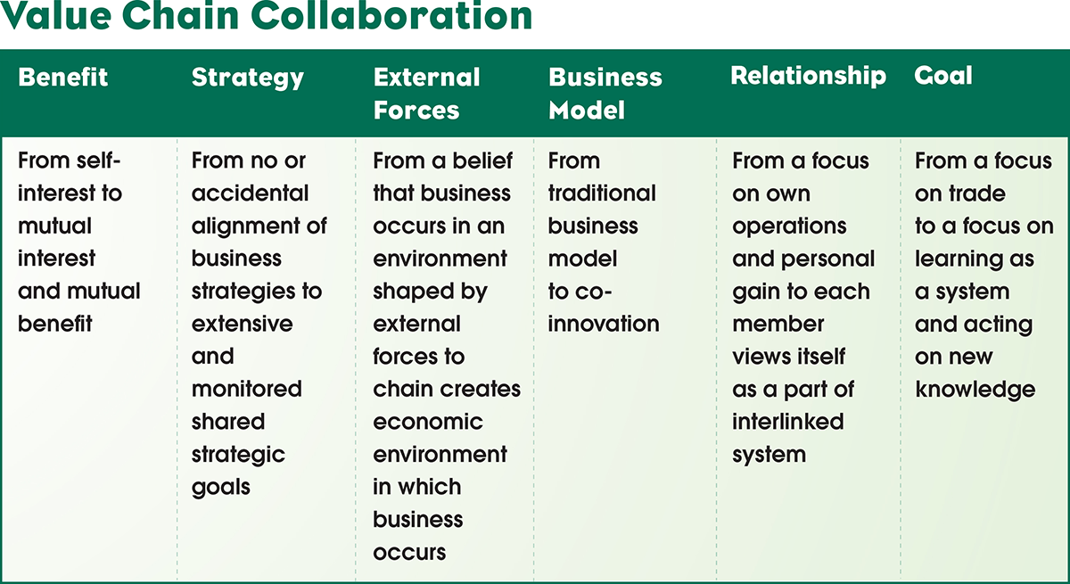 value-chain-collaboration
