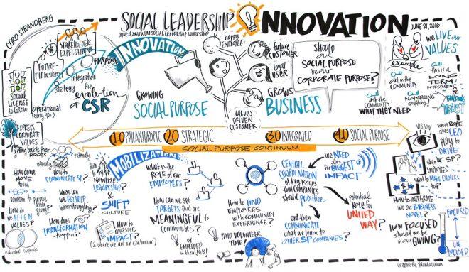 Social Leadership Innovation Graphic