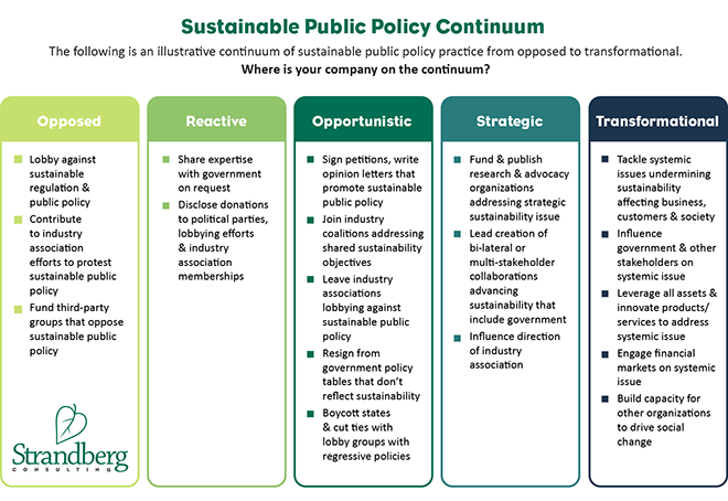 Corporate kick needed to reboot sustainable public policy